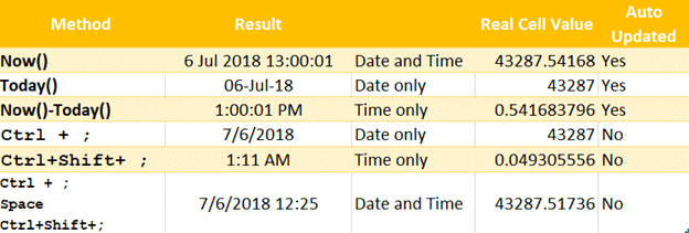 entering latest date and time into excel 19631 - Entering latest date and time into Excel