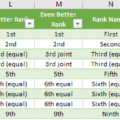 excel-rankings-with-ordinal-numbers-joint-equal-and-more-microsoft-excel-16472