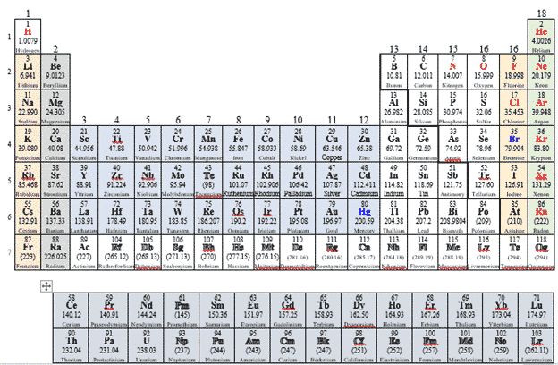 great periodic table documents for microsoft office microsoft office 26206 - Great Periodic Table documents for Microsoft Office