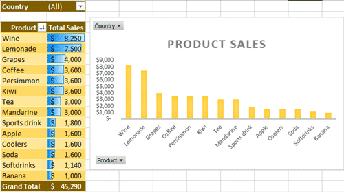 make your first pivot table in excel 15343 - Make your first Pivot Table in Excel