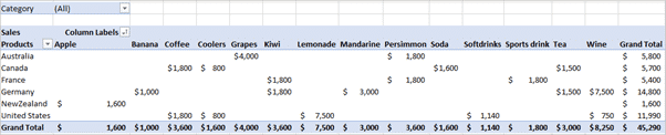 make your first two dimensional pivottable in excel 15429 - Make your first Two-dimensional PivotTable in Excel