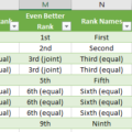 many-ordinal-rank-options-in-excel-with-joint-equal-rankings-words-and-more-microsoft-excel-16434