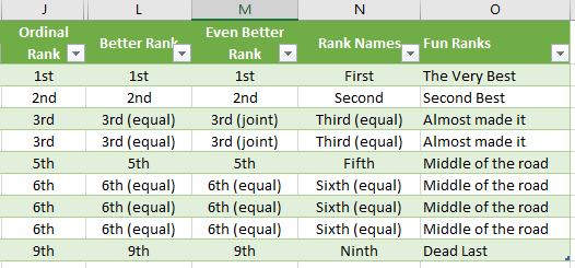 many ordinal rank options in excel with joint equal rankings words and more microsoft excel 16434 - Many Ordinal RANK() options in Excel with joint, equal rankings, words and more