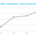 microsoft-security-holes-at-record-high-even-in-the-latest-word-excel-and-powerpoint-microsoft-office-17259