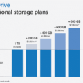 office-365-users-can-get-more-than-1tb-onedrive-for-a-price-28777