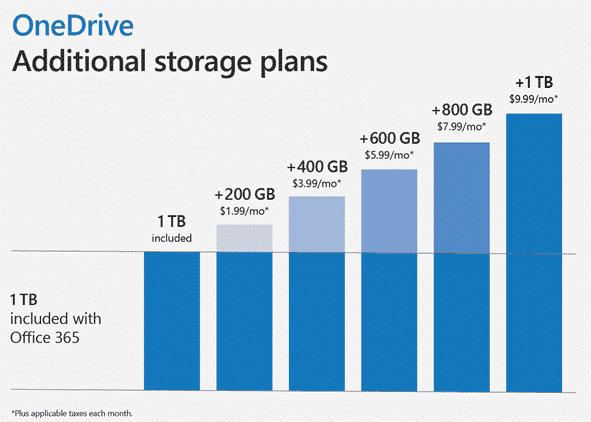 office 365 users can get more than 1tb onedrive for a price 28777 - Office 365 users can get more than 1TB OneDrive for a price