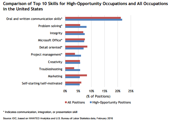 office skills rate highly with employers 9060 - Microsoft Office skills rate highly with employers