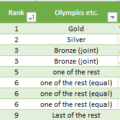 olympic-rankings-in-excel-gold-silver-bronze-16695