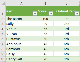 ordinal numbers in excel 1st 2nd 3rd etc microsoft excel 16426 - Ordinal Numbers in Excel, 1st, 2nd, 3rd etc.