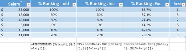 percentrank excel functions microsoft excel 18738 - PERCENTRANK Excel Functions