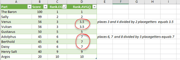 rank avg and how its different from rank and rank eq in excel 16378 - Rank.AVG() and how it's different from Rank() and Rank.EQ() in Excel