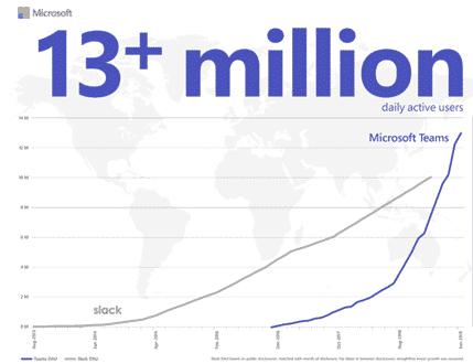 teams has overtaken slack according to microsoft microsoft teams 29384 - Teams has overtaken Slack, according to Microsoft