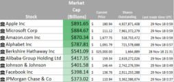 track-the-largest-companies-market-caps-real-time-in-excel-office-365-24812