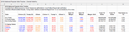 us election results in excel 11461 - US Election results in Excel