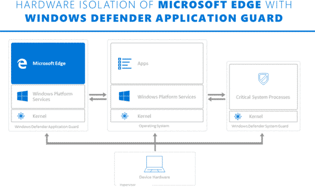 what is application guard and what it means for office 365 microsoft office 32530 - What is Application Guard and what it means for Office 365