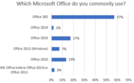 who-is-using-which-ms-office-office-watch-survey-results-microsoft-excel-26898