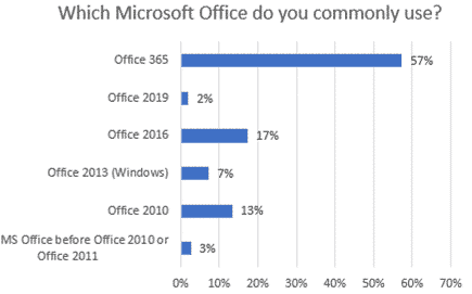 who is using which ms office office watch survey results microsoft excel 26898 - Who is using which MS Office? Office Watch survey results