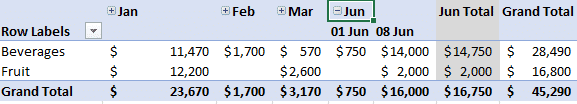 why bother with excel pivottables 15360 - Why bother with Excel PivotTables?